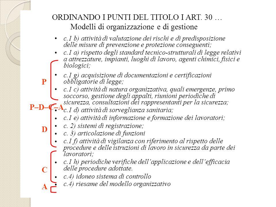 ORDINANDO I PUNTI DEL TITOLO I ART. 30 …