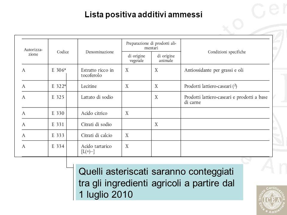 Lista positiva additivi ammessi