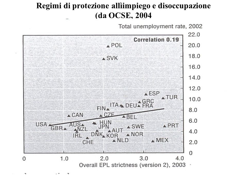 Regimi di protezione allìimpiego e disoccupazione (da OCSE, 2004