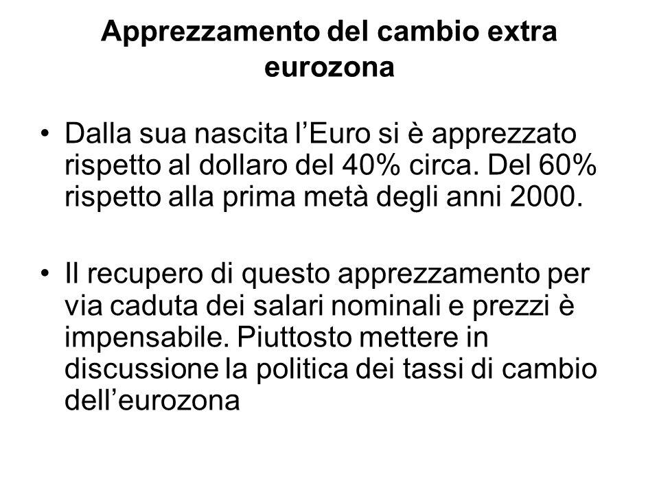 Apprezzamento del cambio extra eurozona