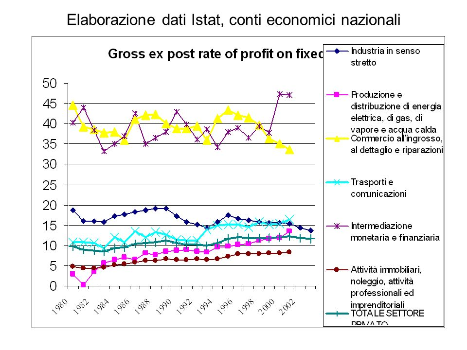 Elaborazione dati Istat, conti economici nazionali