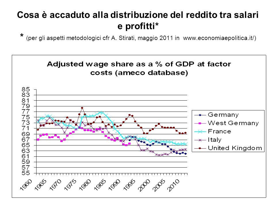 Cosa è accaduto alla distribuzione del reddito tra salari e profitti
