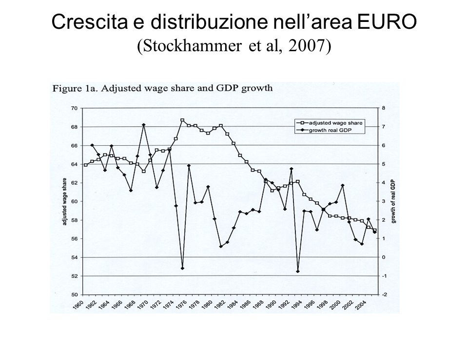 Crescita e distribuzione nell'area EURO (Stockhammer et al, 2007)