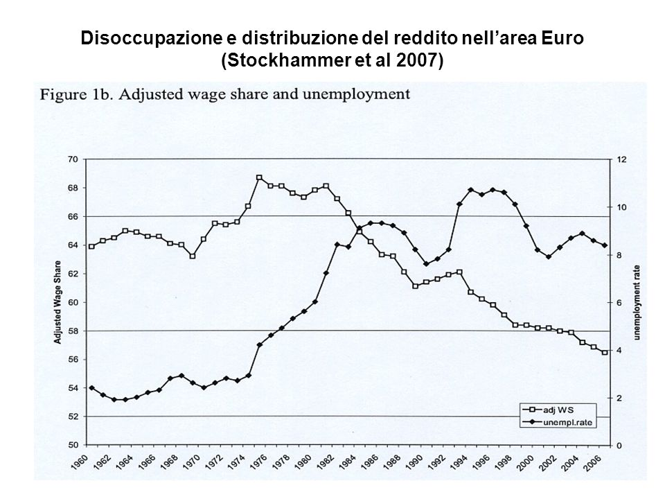 Disoccupazione e distribuzione del reddito nell'area Euro (Stockhammer et al 2007)