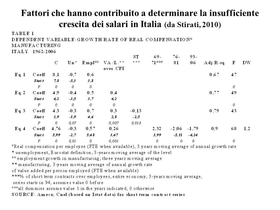 Fattori che hanno contribuito a determinare la insufficiente crescita dei salari in Italia (da Stirati, 2010)