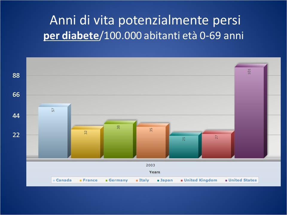 Anni di vita potenzialmente persi per diabete/100