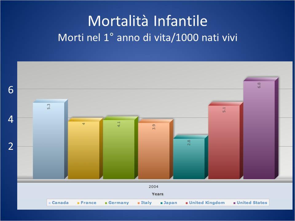 Mortalità Infantile Morti nel 1° anno di vita/1000 nati vivi