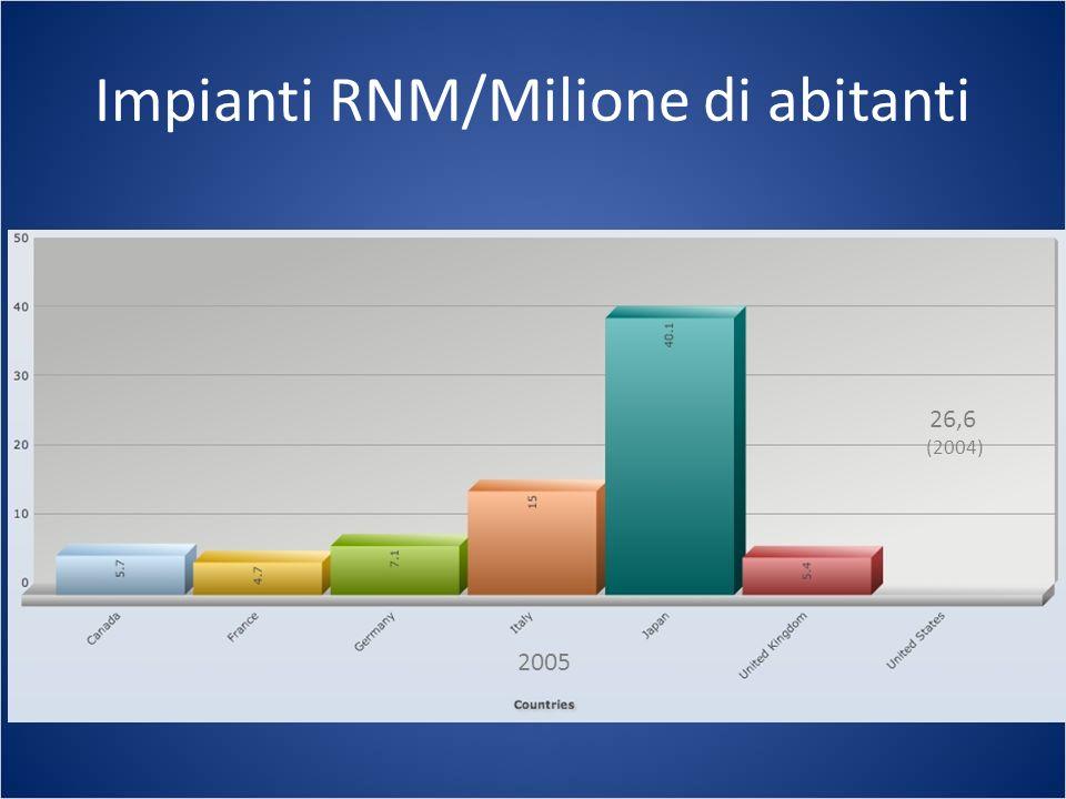 Impianti RNM/Milione di abitanti