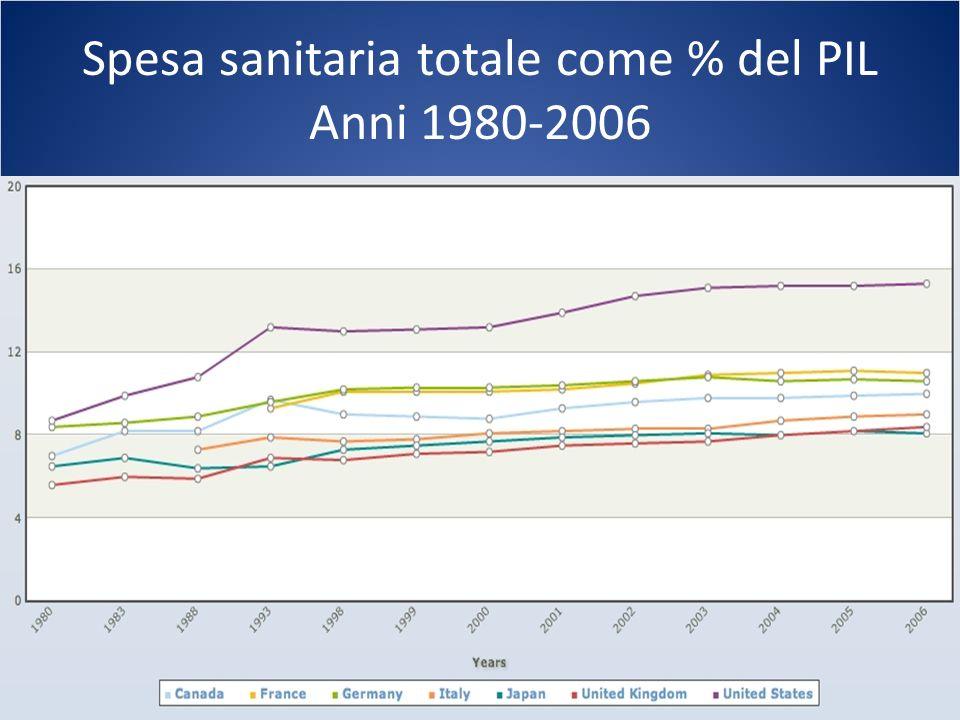 Spesa sanitaria totale come % del PIL Anni 1980-2006