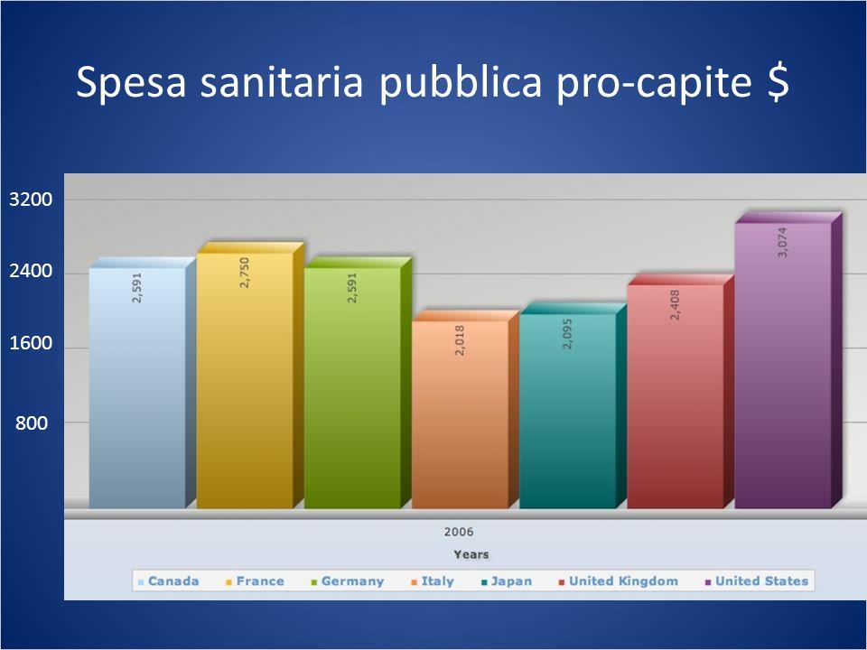 Spesa sanitaria pubblica pro-capite $