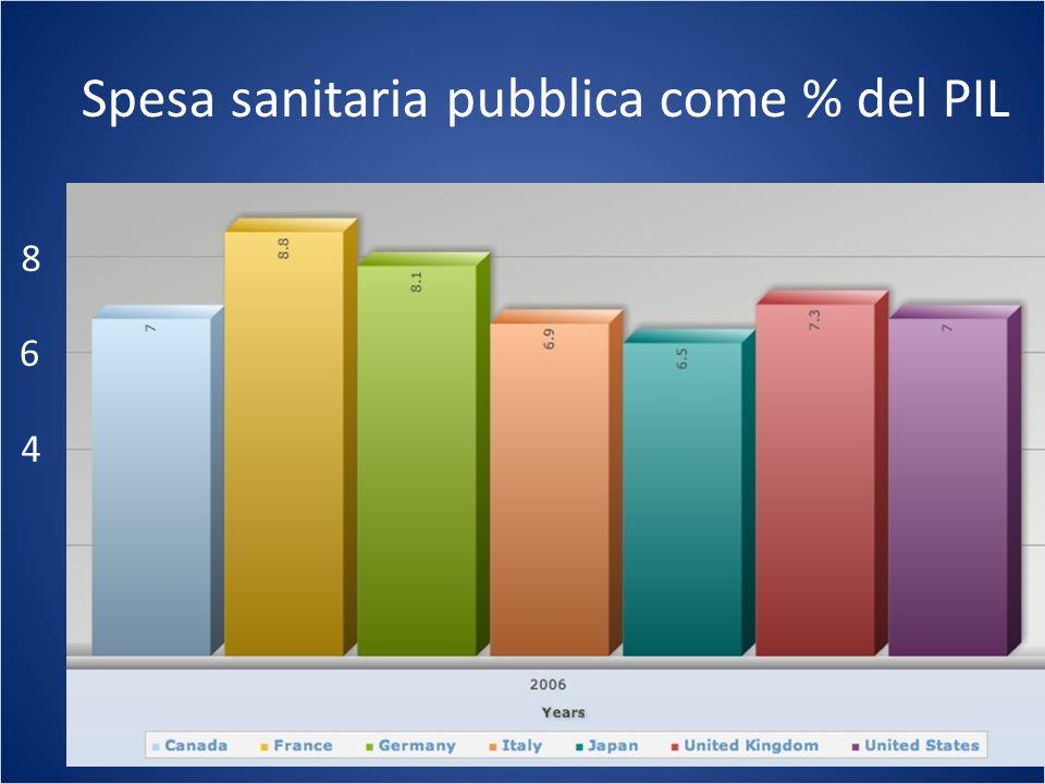 Spesa sanitaria pubblica come % del PIL