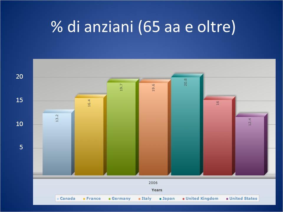 % di anziani (65 aa e oltre)