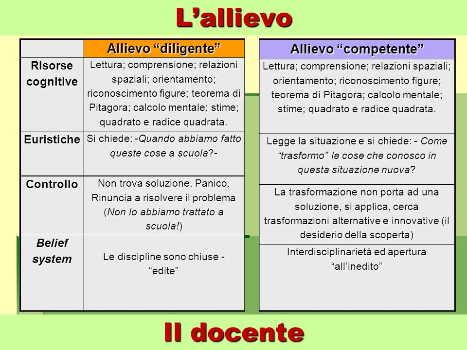 L'allievo Il docente Allievo diligente Allievo competente Risorse