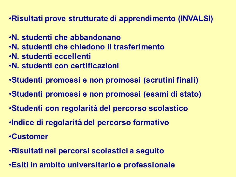 Risultati prove strutturate di apprendimento (INVALSI)