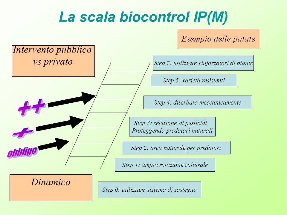 La scala biocontrol IP(M)