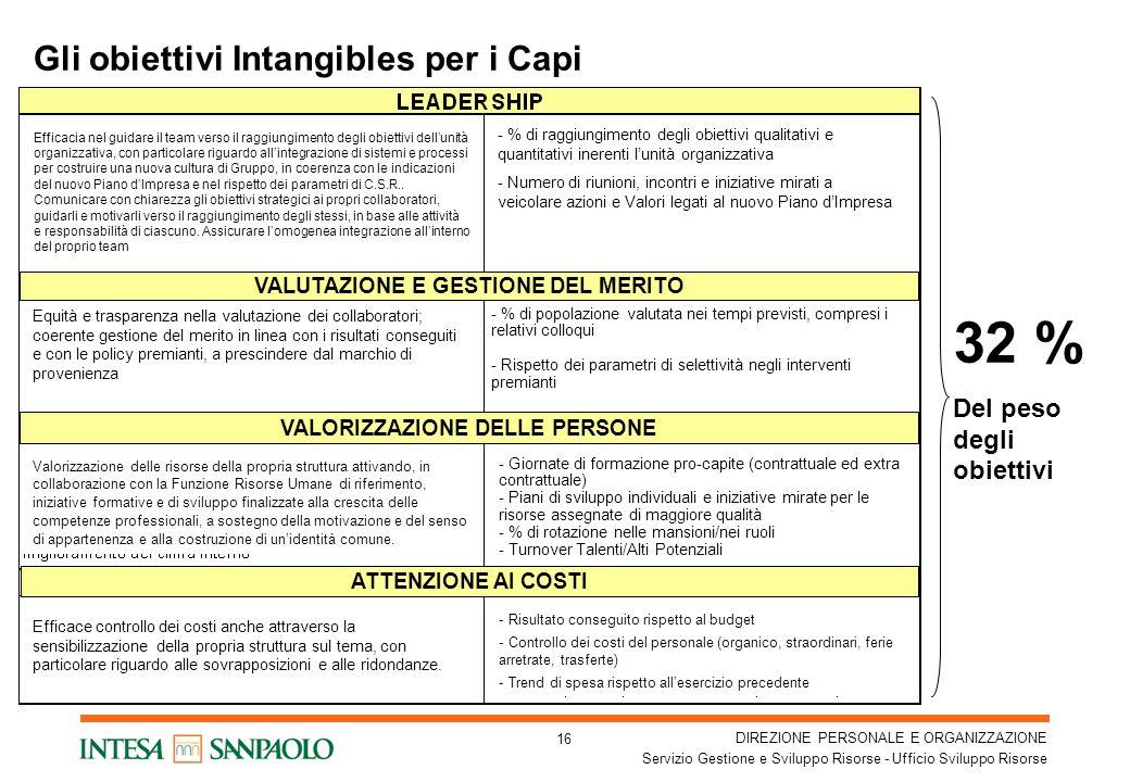 Gli obiettivi Intangibles per i Capi