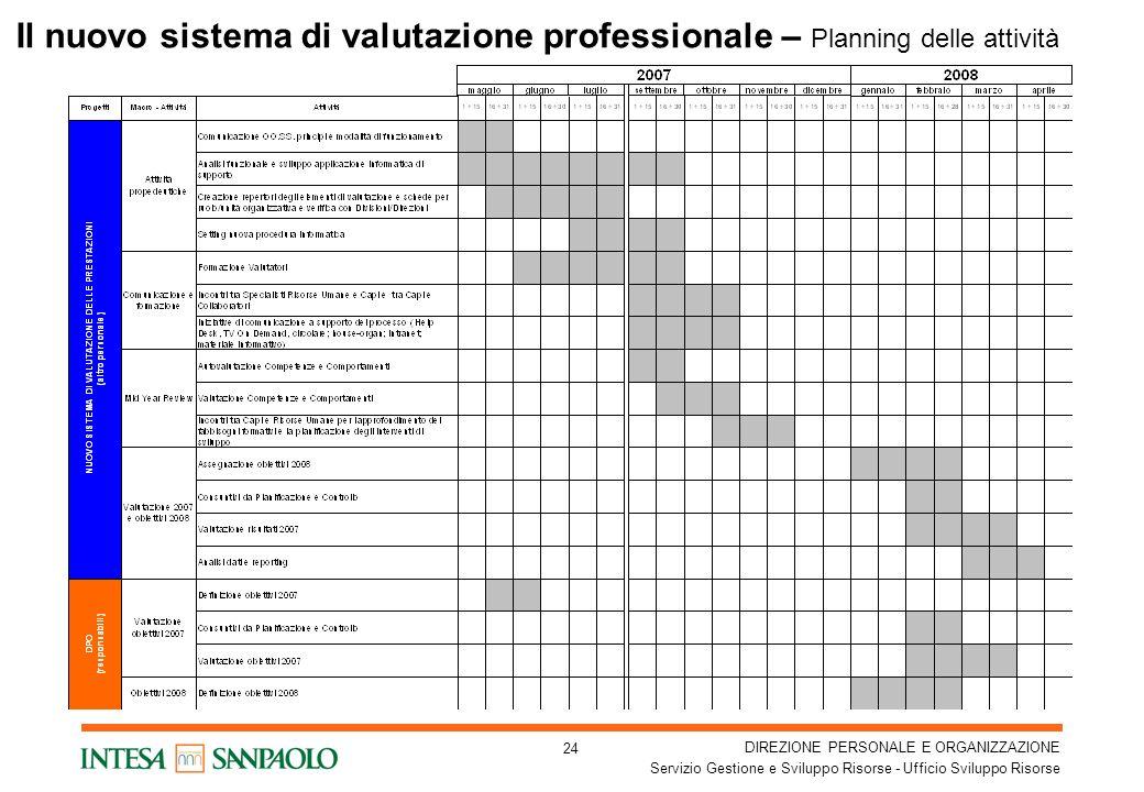 Il nuovo sistema di valutazione professionale – Planning delle attività