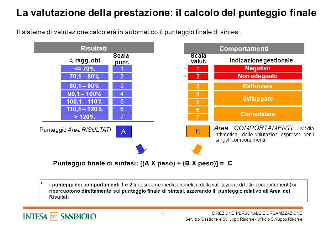La valutazione della prestazione: il calcolo del punteggio finale