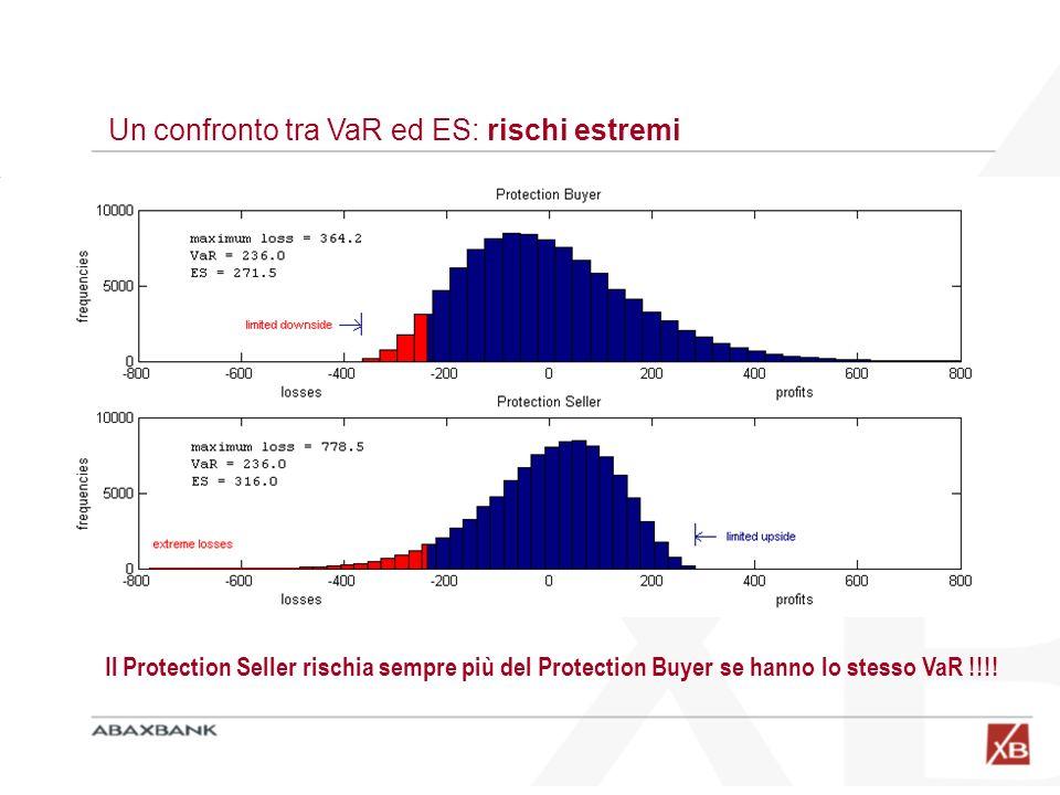 Un confronto tra VaR ed ES: rischi estremi