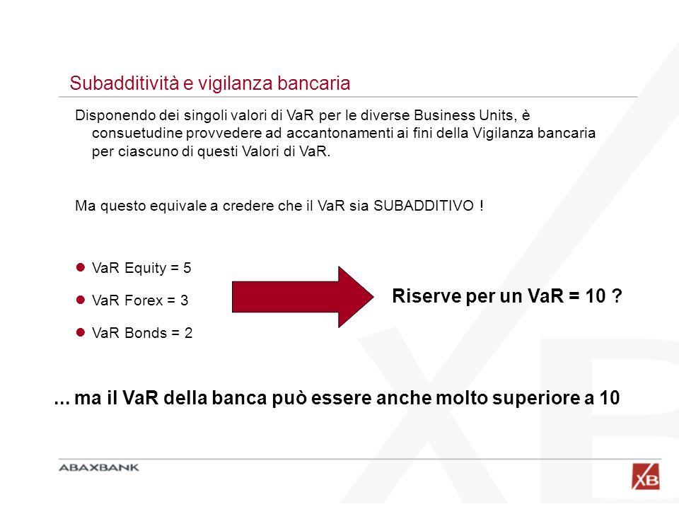 ... ma il VaR della banca può essere anche molto superiore a 10