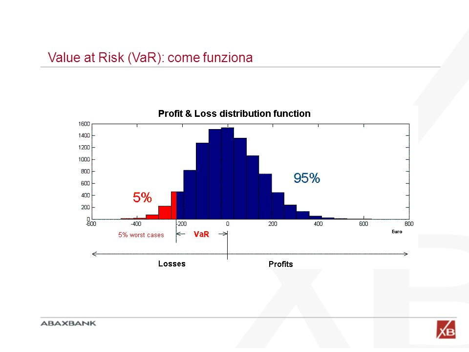 Value at Risk (VaR): come funziona