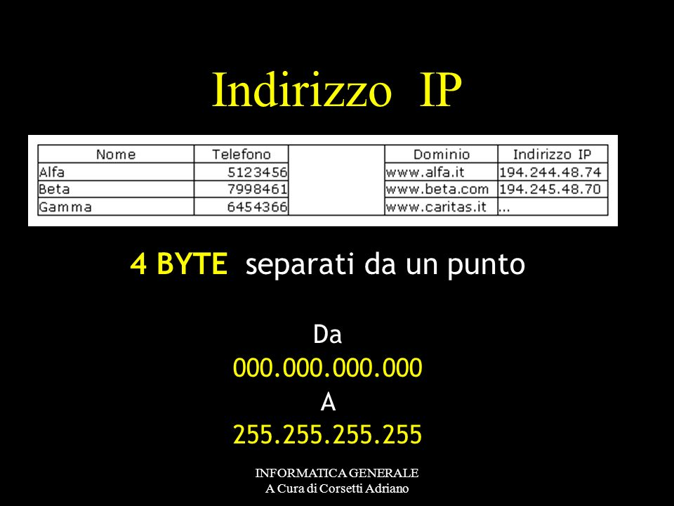 Indirizzo IP 4 BYTE separati da un punto Da 000.000.000.000 A