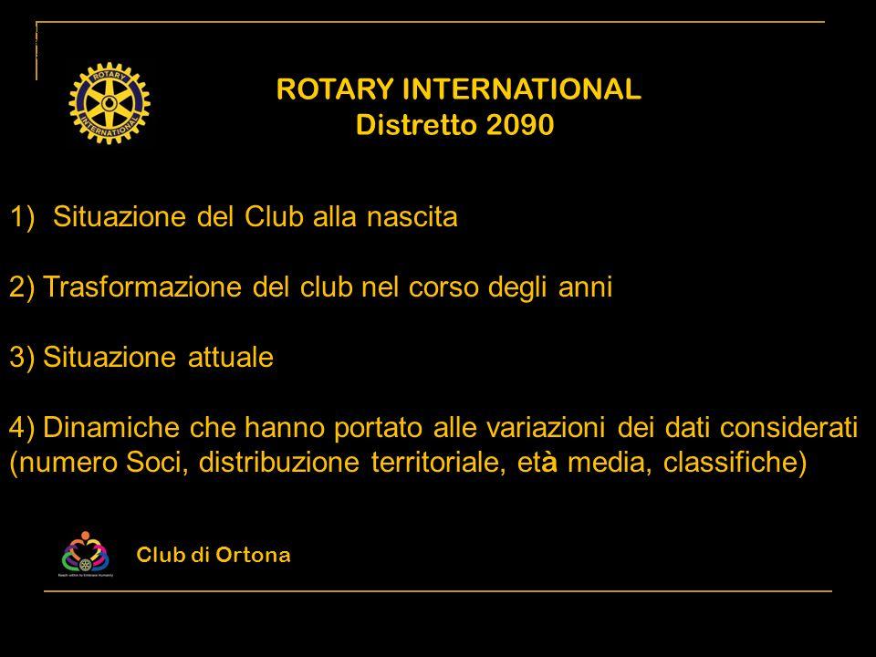 Situazione del Club alla nascita
