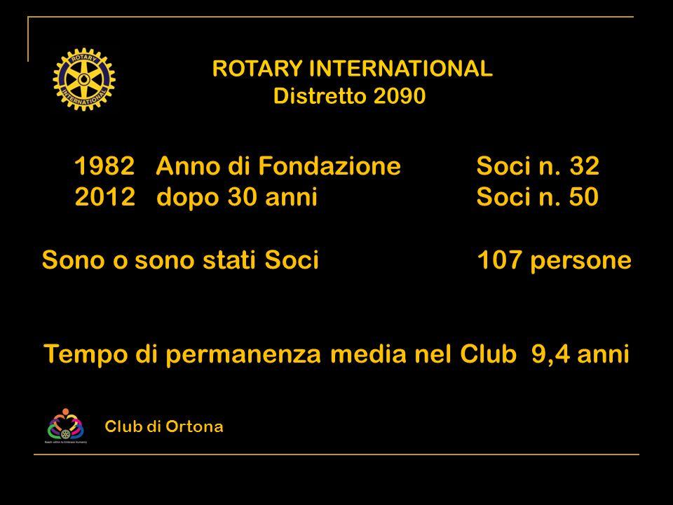 1982 Anno di Fondazione Soci n. 32 dopo 30 anni Soci n. 50