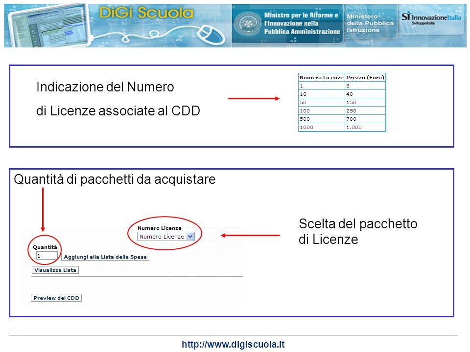 Indicazione del Numero di Licenze associate al CDD