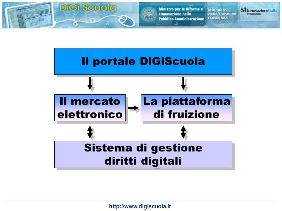 Il portale DiGiScuola Il mercato. elettronico. La piattaforma. di fruizione. Sistema di gestione.