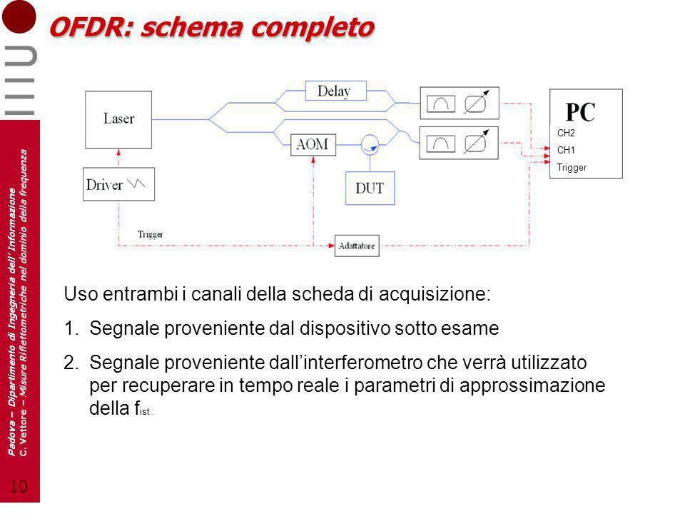 OFDR: schema completoCH2. CH1. Trigger. Uso entrambi i canali della scheda di acquisizione: Segnale proveniente dal dispositivo sotto esame.