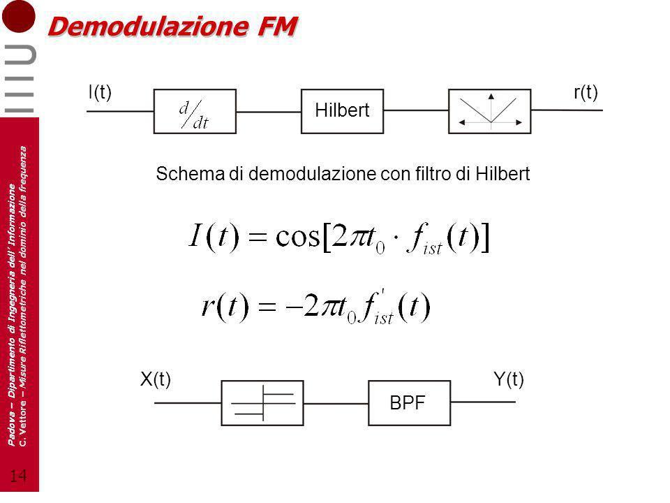 Demodulazione FM I(t) r(t) Hilbert