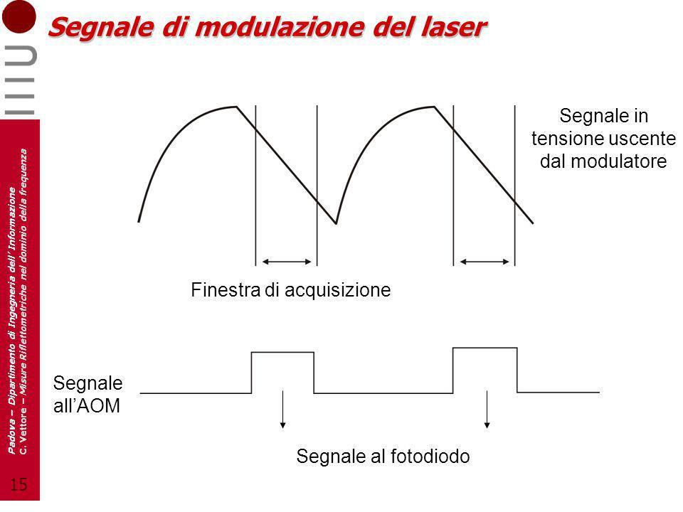 Segnale di modulazione del laser