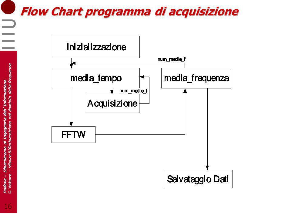 Flow Chart programma di acquisizione