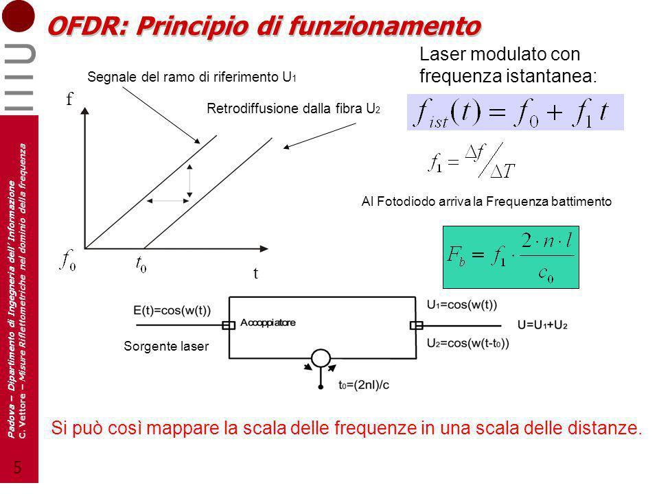OFDR: Principio di funzionamento
