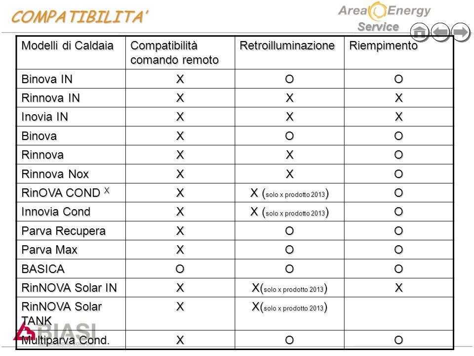 COMPATIBILITA' Modelli di Caldaia Compatibilità comando remoto
