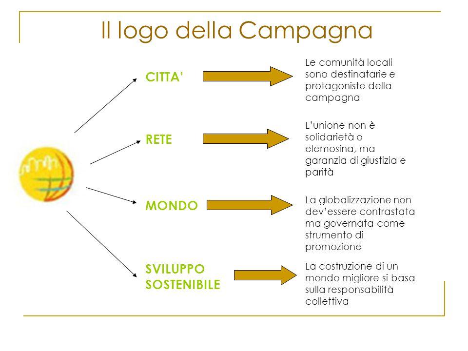 Il logo della Campagna CITTA' RETE MONDO SVILUPPO SOSTENIBILE