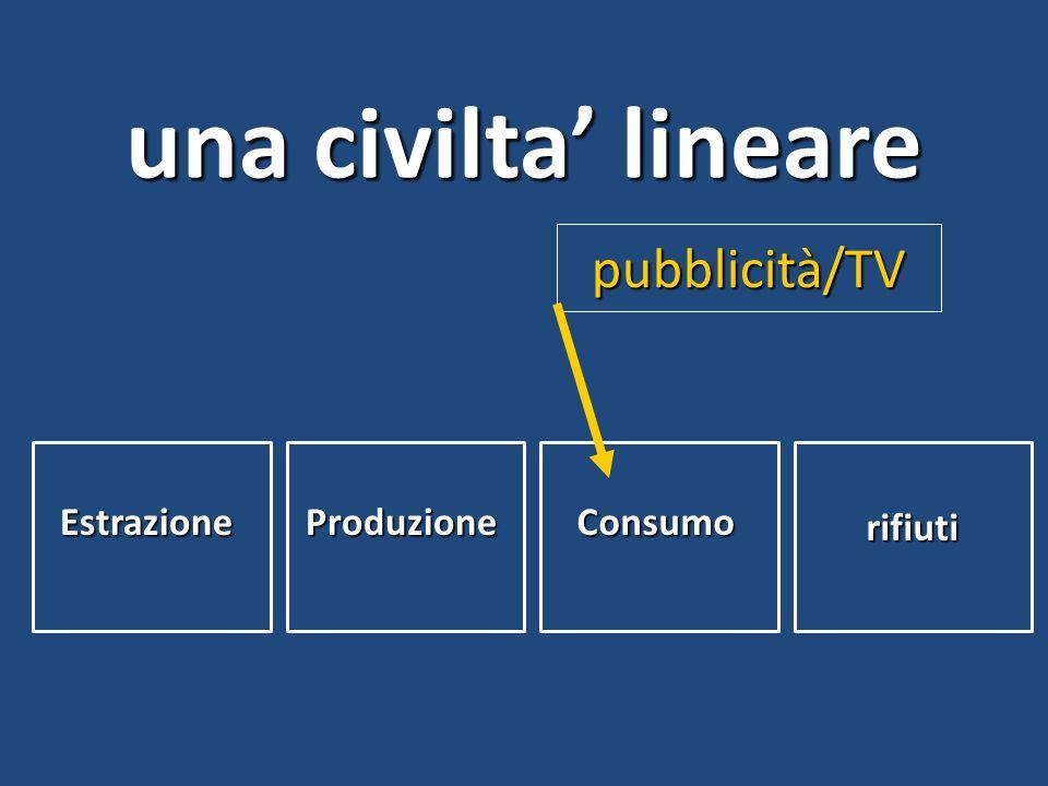 una civilta' lineare pubblicità/TV Estrazione Produzione Consumo