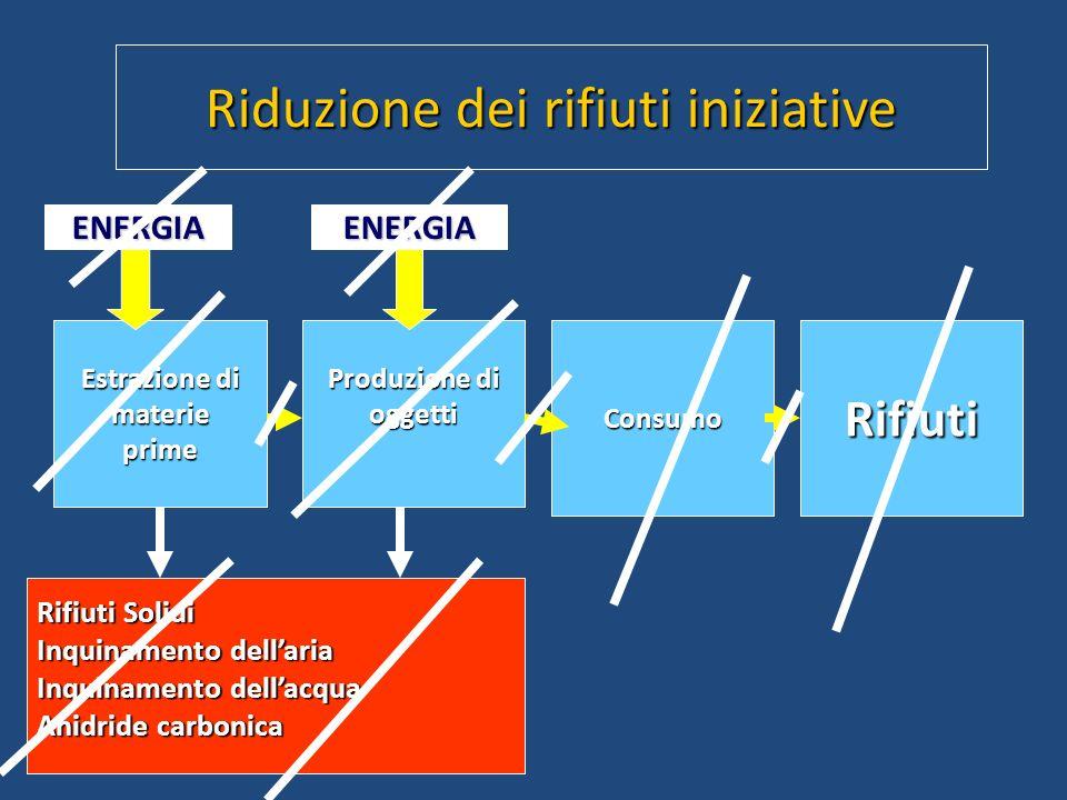 Riduzione dei rifiuti iniziative