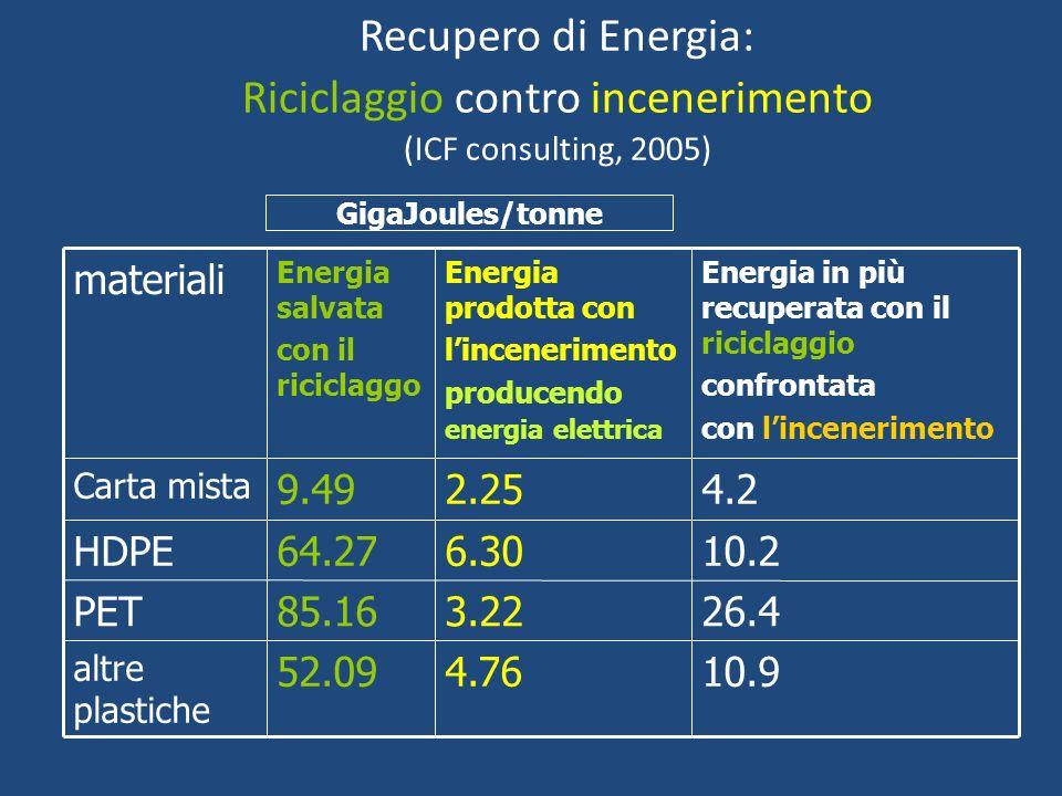 Recupero di Energia: Riciclaggio contro incenerimento (ICF consulting, 2005)