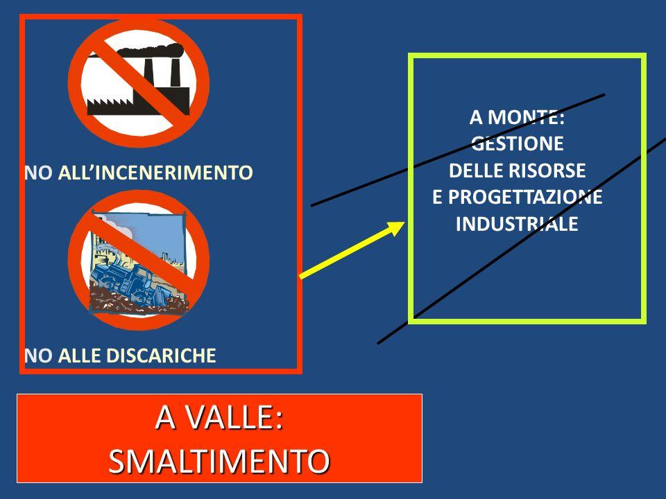 A VALLE: SMALTIMENTO A MONTE: GESTIONE DELLE RISORSE E PROGETTAZIONE