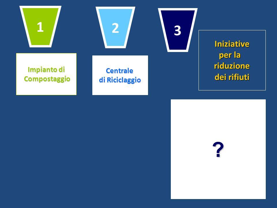 1 2 3 Iniziative per la riduzione dei rifiuti Impianto di Centrale