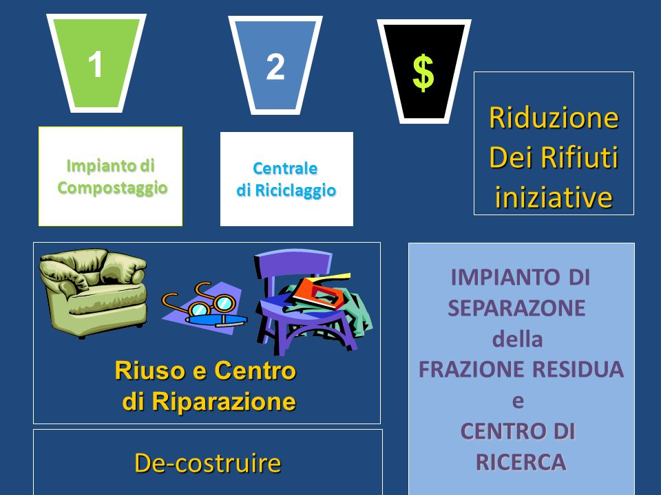 $ 1 2 Riduzione Dei Rifiuti iniziative De-costruire IMPIANTO DI
