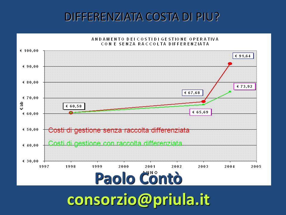 DIFFERENZIATA COSTA DI PIU