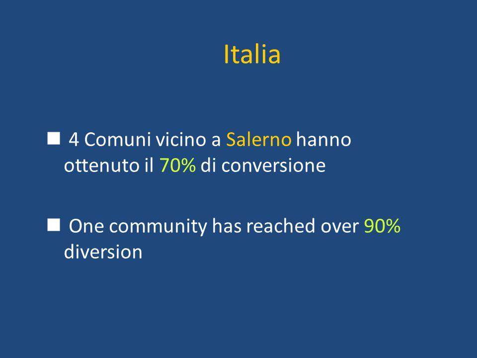 Italia 4 Comuni vicino a Salerno hanno ottenuto il 70% di conversione
