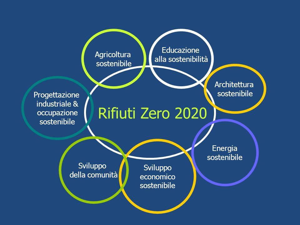 Rifiuti Zero 2020 Educazione Agricoltura alla sostenibilità