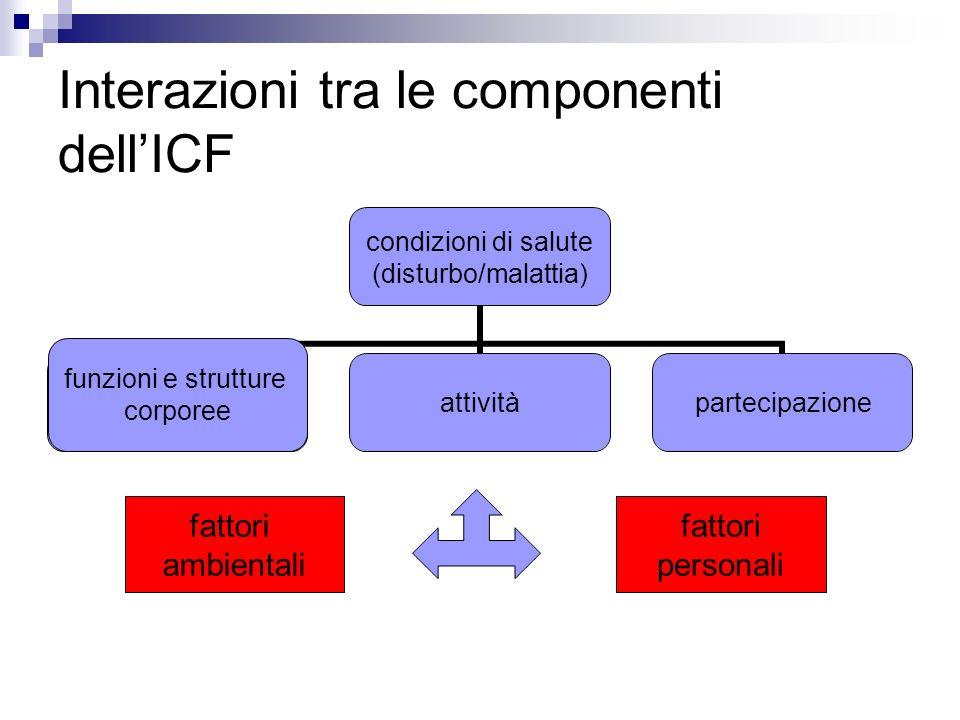 Interazioni tra le componenti dell'ICF