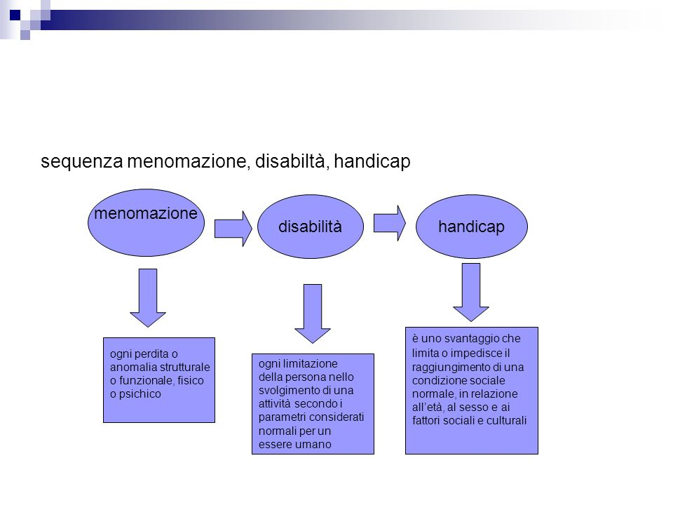 sequenza menomazione, disabiltà, handicap