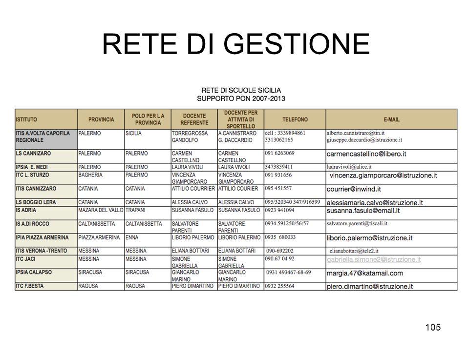 RETE DI GESTIONE