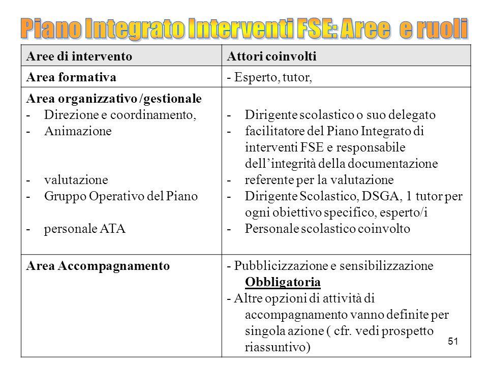 Piano Integrato Interventi FSE: Aree e ruoli